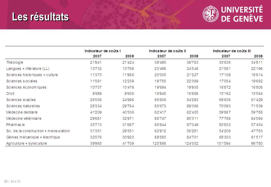 SB / 24.4.10 Les résultats