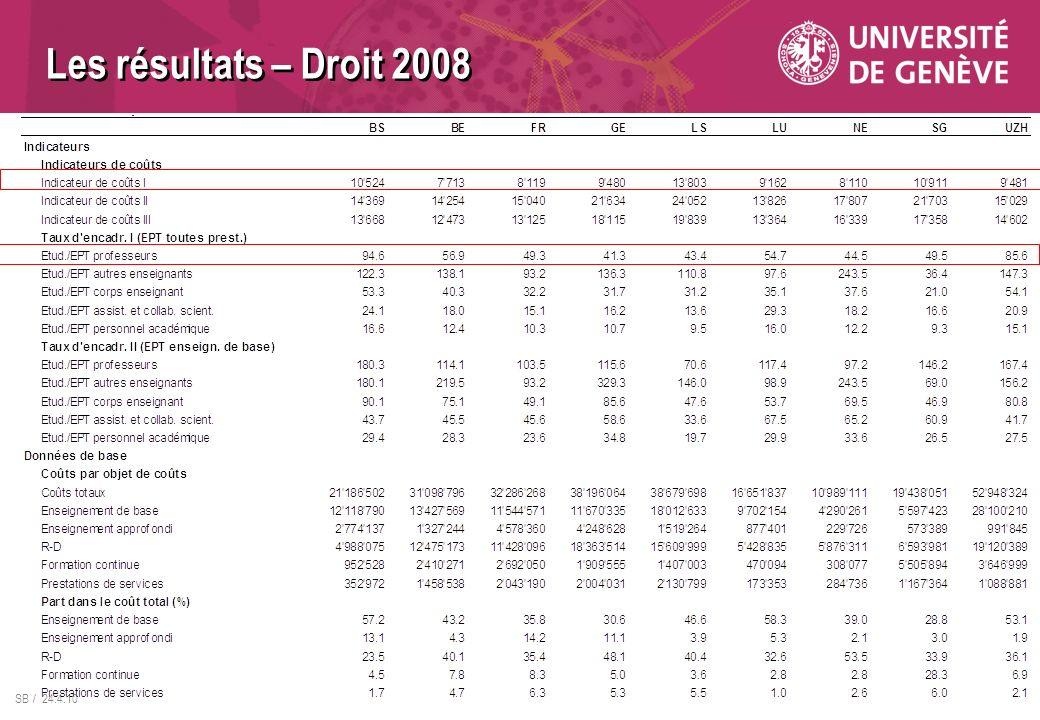 SB / 24.4.10 Les résultats – Droit 2008