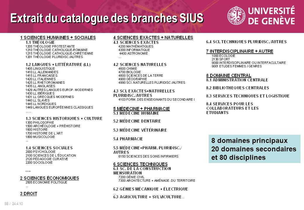 SB / 24.4.10 Extrait du catalogue des branches SIUS 8 domaines principaux 20 domaines secondaires et 80 disciplines