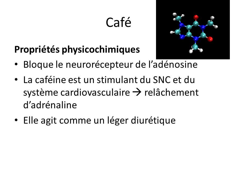Café Propriétés physicochimiques Bloque le neurorécepteur de ladénosine La caféine est un stimulant du SNC et du système cardiovasculaire relâchement