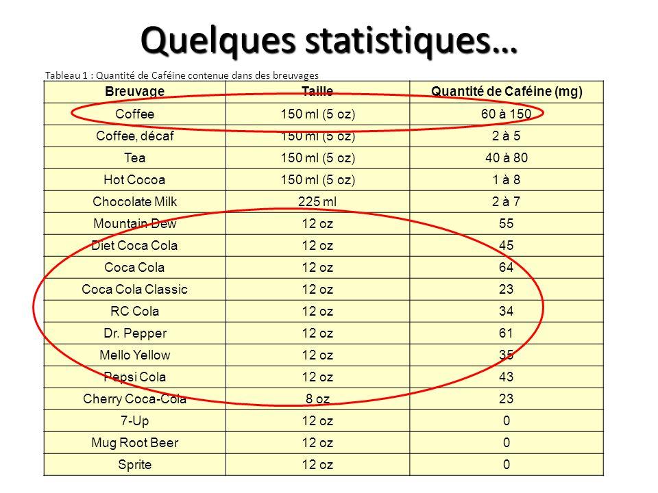 Quelques statistiques… BreuvageTailleQuantité de Caféine (mg) Coffee150 ml (5 oz)60 à 150 Coffee, décaf150 ml (5 oz)2 à 5 Tea150 ml (5 oz)40 à 80 Hot