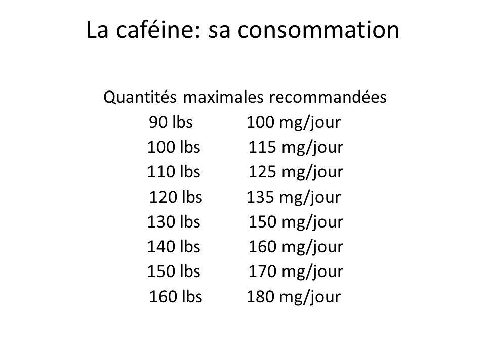 La caféine: sa consommation Quantités maximales recommandées 90 lbs100 mg/jour 100 lbs 115 mg/jour 110 lbs 125 mg/jour 120 lbs 135 mg/jour 130 lbs 150