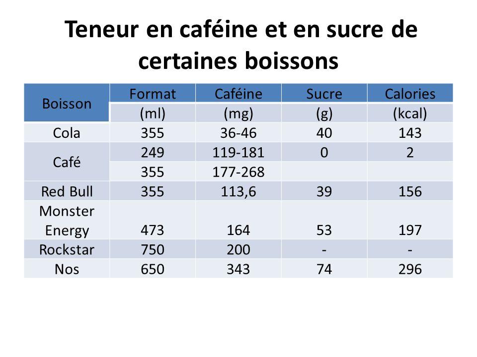 Teneur en caféine et en sucre de certaines boissons Boisson FormatCaféineSucreCalories (ml)(mg)(g)(kcal) Cola 35536-4640143 Café 249119-18102 355177-2