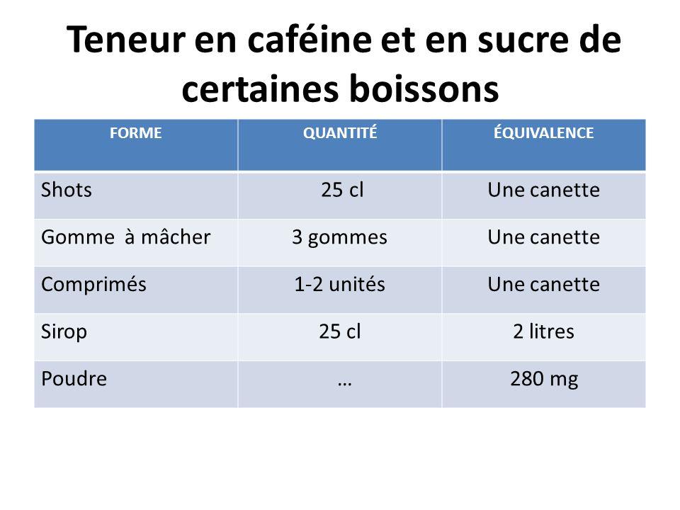 Teneur en caféine et en sucre de certaines boissons FORMEQUANTITÉÉQUIVALENCE Shots 25 clUne canette Gomme à mâcher3 gommesUne canette Comprimés1-2 uni