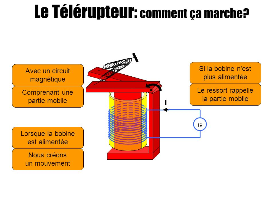 i G Avec un circuit magnétique Nous créons un mouvement Lorsque la bobine est alimentée Comprenant une partie mobile Si la bobine nest plus alimentée