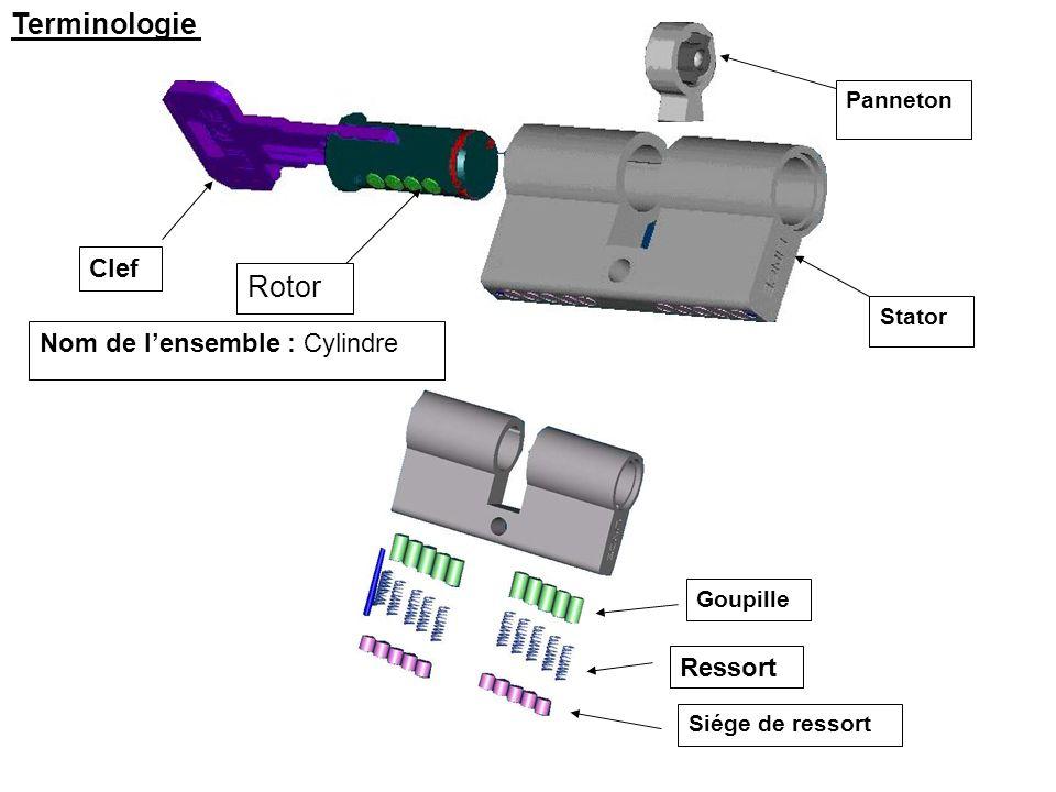 Terminologie Clef Rotor Panneton Stator Nom de lensemble : Cylindre Goupille Ressort Siége de ressort