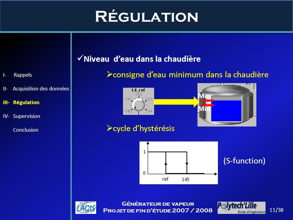 Régulation 11/38 Générateur de vapeur Projet de fin détude 2007 / 2008 Niveau deau dans la chaudière consigne deau minimum dans la chaudière cycle dhy