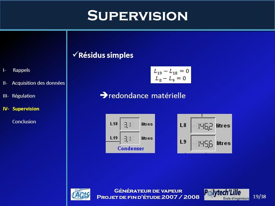 Supervision 19/38 Générateur de vapeur Projet de fin détude 2007 / 2008 Résidus simples redondance matérielle I- Rappels II- Acquisition des données I
