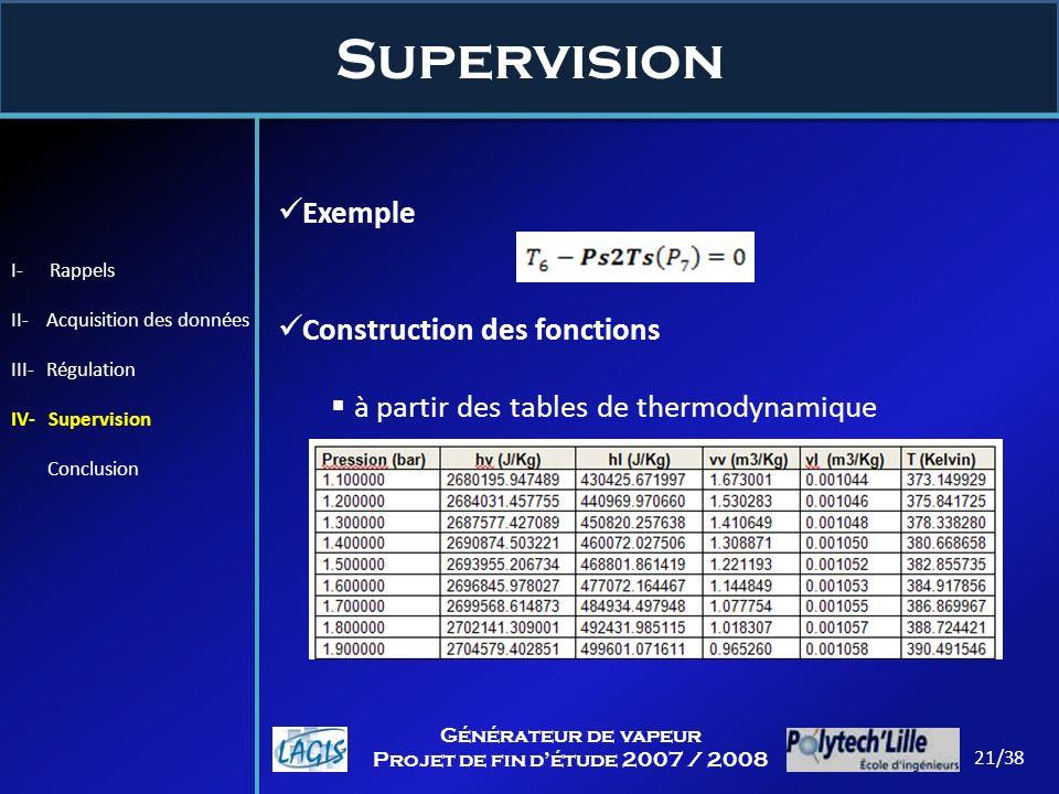 Supervision 21/38 Générateur de vapeur Projet de fin détude 2007 / 2008 Exemple Construction des fonctions à partir des tables de thermodynamique I- R