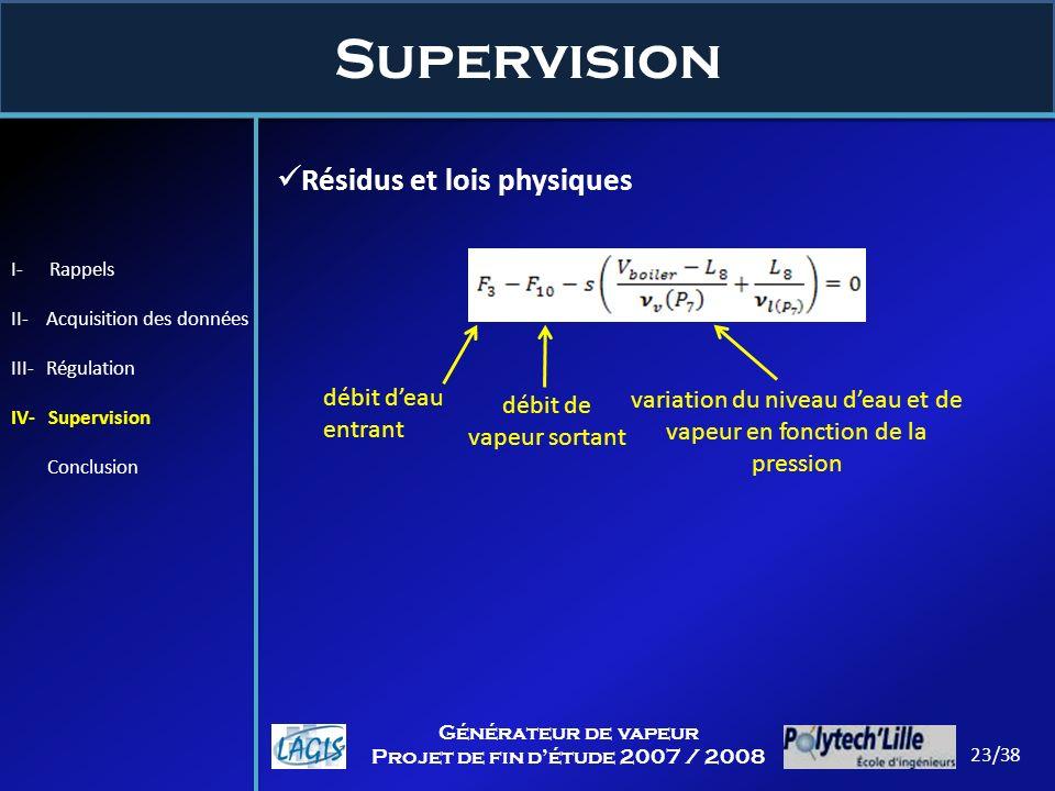Supervision 23/38 Générateur de vapeur Projet de fin détude 2007 / 2008 Résidus et lois physiques débit deau entrant débit de vapeur sortant variation