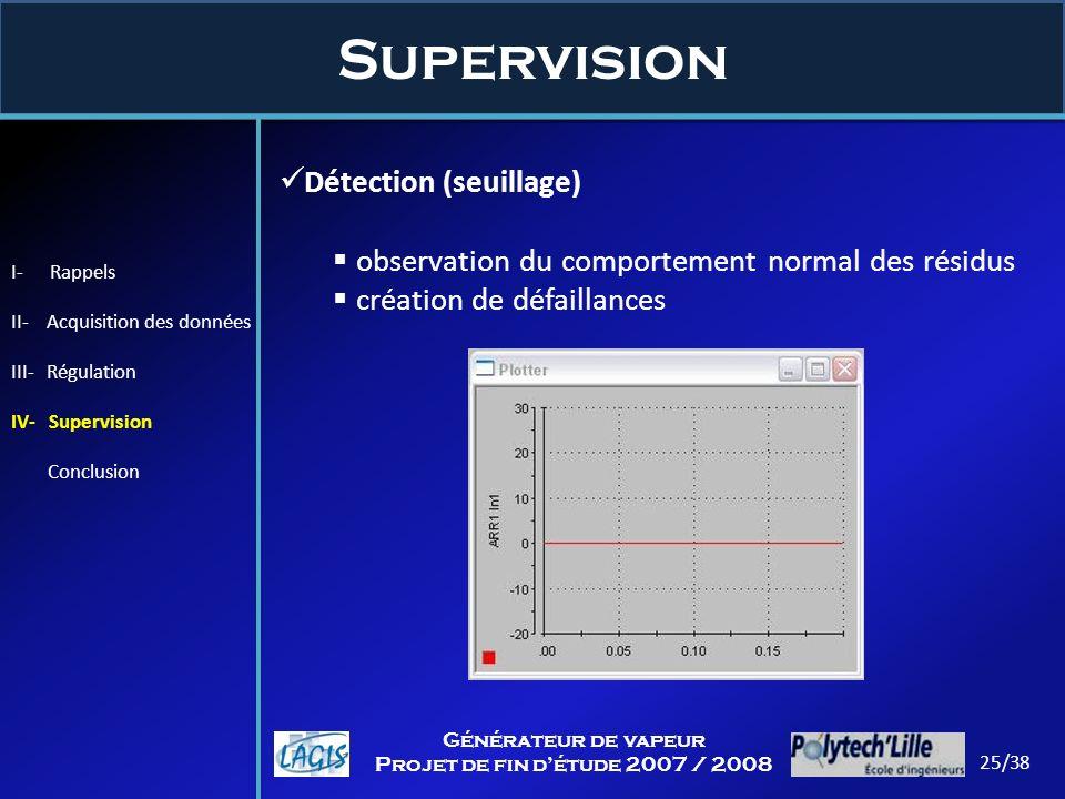 Supervision 25/38 Générateur de vapeur Projet de fin détude 2007 / 2008 Détection (seuillage) observation du comportement normal des résidus création