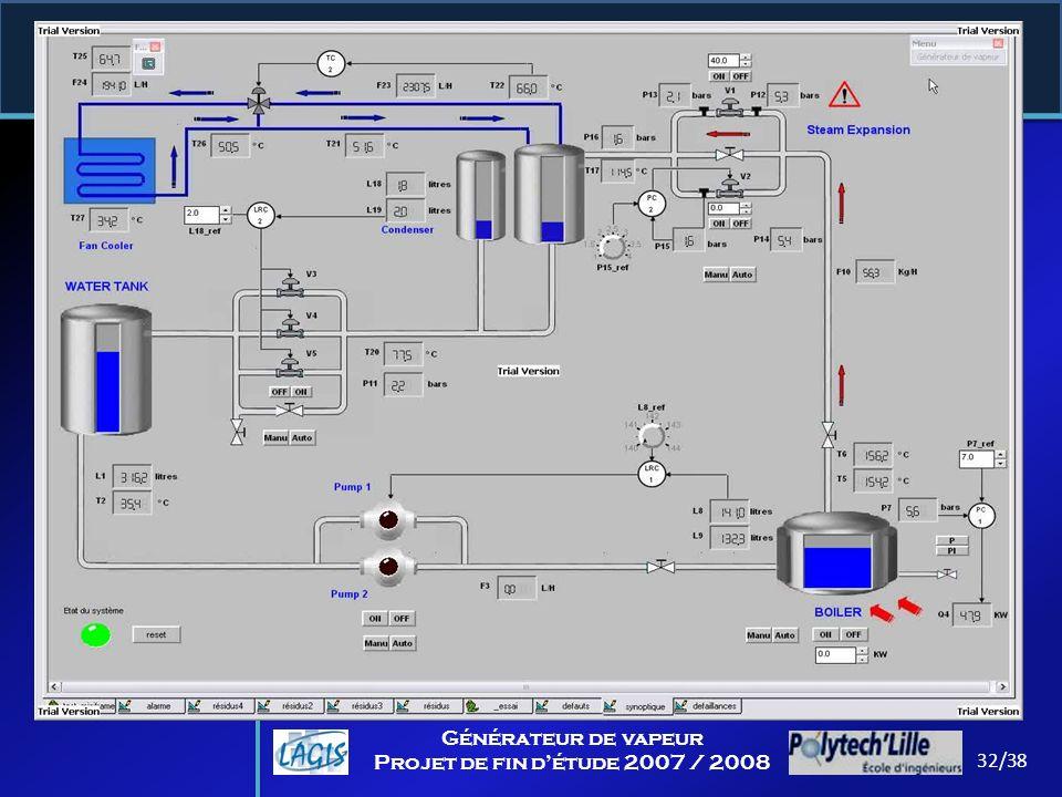Supervision 32/38 Générateur de vapeur Projet de fin détude 2007 / 2008