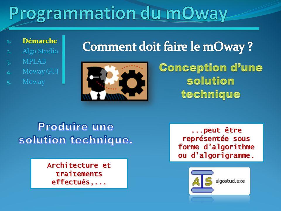 1. Démarche 2. Algo Studio 3. MPLAB 4. Moway GUI 5. Moway Votre programme est à inséré ici !