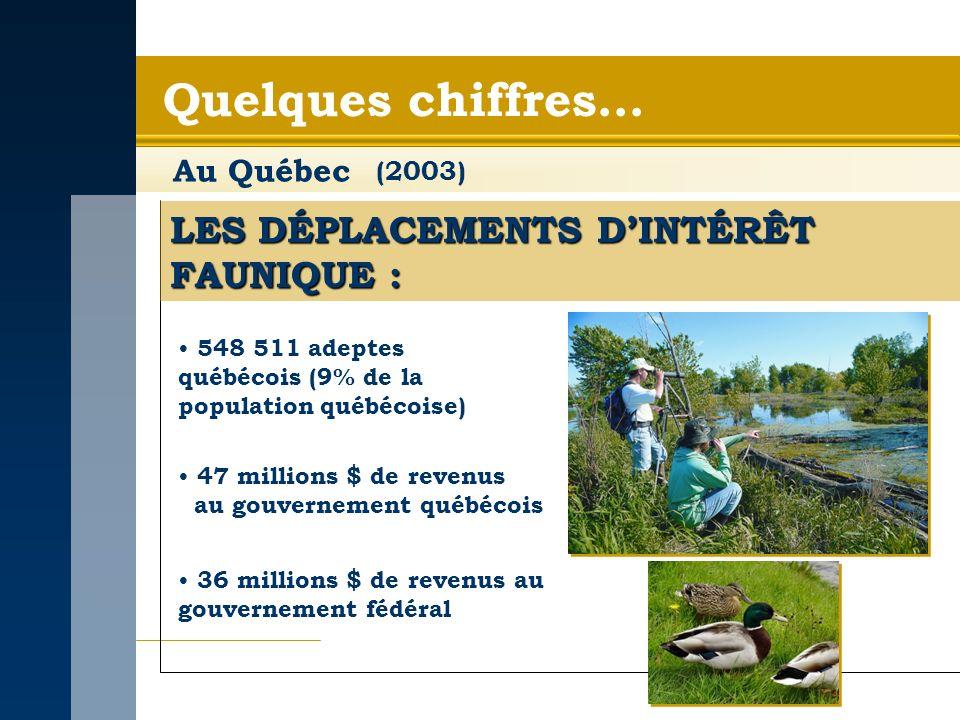 Quelques chiffres… Au Québec LES DÉPLACEMENTS DINTÉRÊT FAUNIQUE : 548 511 adeptes québécois (9% de la population québécoise) 47 millions $ de revenus au gouvernement québécois 36 millions $ de revenus au gouvernement fédéral (2003)