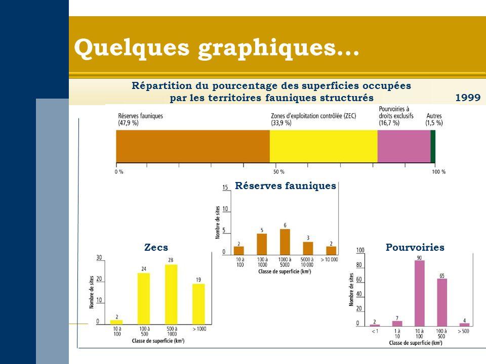 Quelques graphiques… Réserves fauniques ZecsPourvoiries Répartition du pourcentage des superficies occupées par les territoires fauniques structurés 1999
