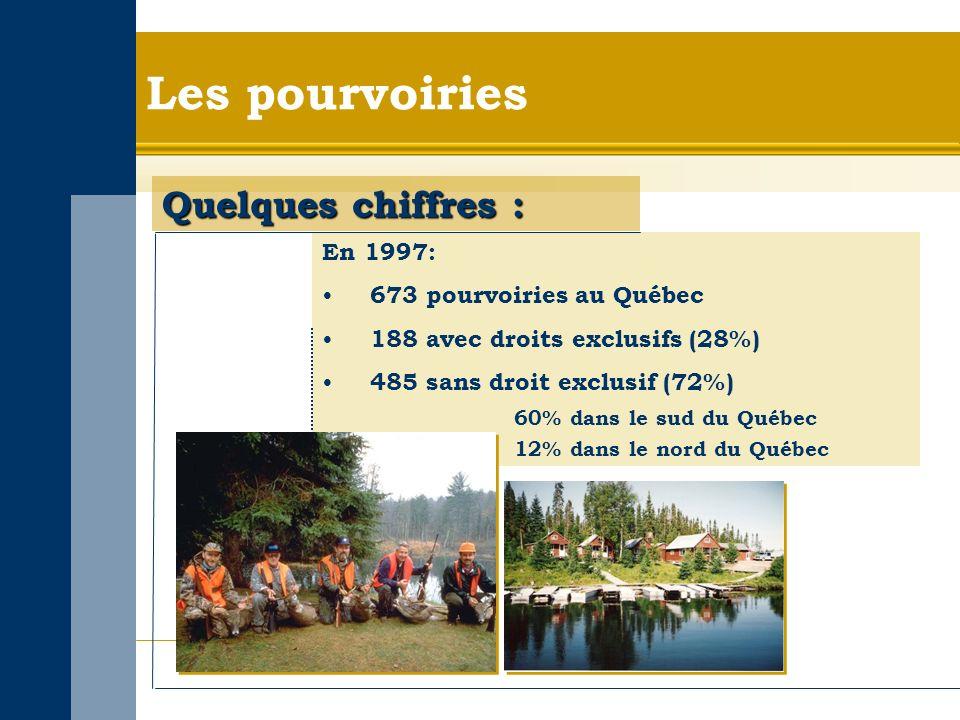 Les pourvoiries Quelques chiffres : En 1997: 673 pourvoiries au Québec 188 avec droits exclusifs (28%) 485 sans droit exclusif (72%) 60% dans le sud du Québec 12% dans le nord du Québec