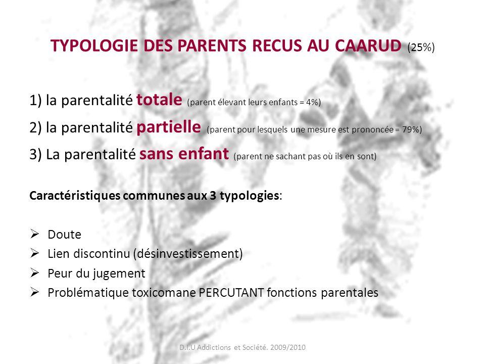 TYPOLOGIE DES PARENTS RECUS AU CAARUD (25%) 1) la parentalité totale (parent élevant leurs enfants = 4%) 2) la parentalité partielle (parent pour lesq