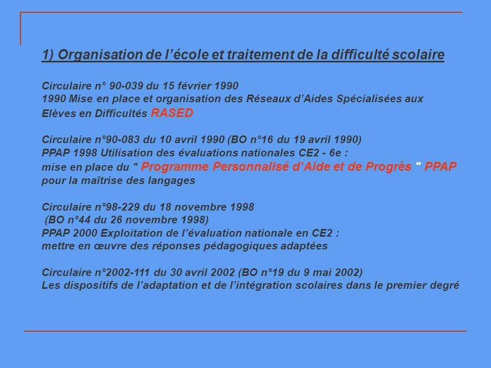 1) Organisation de lécole et traitement de la difficulté scolaire Circulaire n° 90-039 du 15 février 1990 1990 Mise en place et organisation des Résea