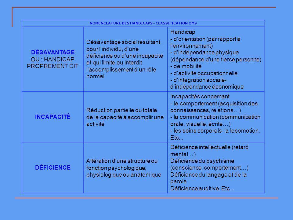 NOMENCLATURE DES HANDICAPS - CLASSIFICATION OMS DÉSAVANTAGE OU : HANDICAP PROPREMENT DIT Désavantage social résultant, pour l individu, d une déficience ou d une incapacité et qui limite ou interdit l accomplissement d un rôle normal Handicap - d orientation (par rapport à l environnement) - d indépendance physique (dépendance d une tierce personne) - de mobilité - d activité occupationnelle - d intégration sociale- d indépendance économique INCAPACITÉ Réduction partielle ou totale de la capacité à accomplir une activité Incapacités concernant - le comportement (acquisition des connaissances, relations…) - la communication (communication orale, visuelle, écrite…) - les soins corporels- la locomotion.