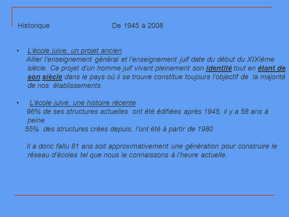 Historique De 1945 à 2008 Lécole juive, un projet ancien Allier lenseignement général et lenseignement juif date du début du XIXième siècle. Ce projet