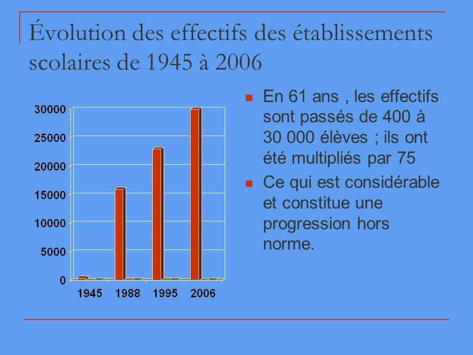 Évolution des effectifs des établissements scolaires de 1945 à 2006 En 61 ans, les effectifs sont passés de 400 à 30 000 élèves ; ils ont été multipliés par 75 Ce qui est considérable et constitue une progression hors norme.