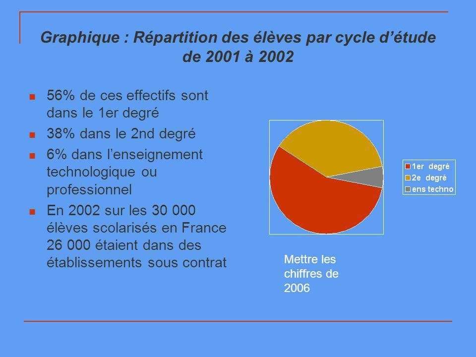 Graphique : Répartition des élèves par cycle détude de 2001 à 2002 56% de ces effectifs sont dans le 1er degré 38% dans le 2nd degré 6% dans lenseignement technologique ou professionnel En 2002 sur les 30 000 élèves scolarisés en France 26 000 étaient dans des établissements sous contrat Mettre les chiffres de 2006