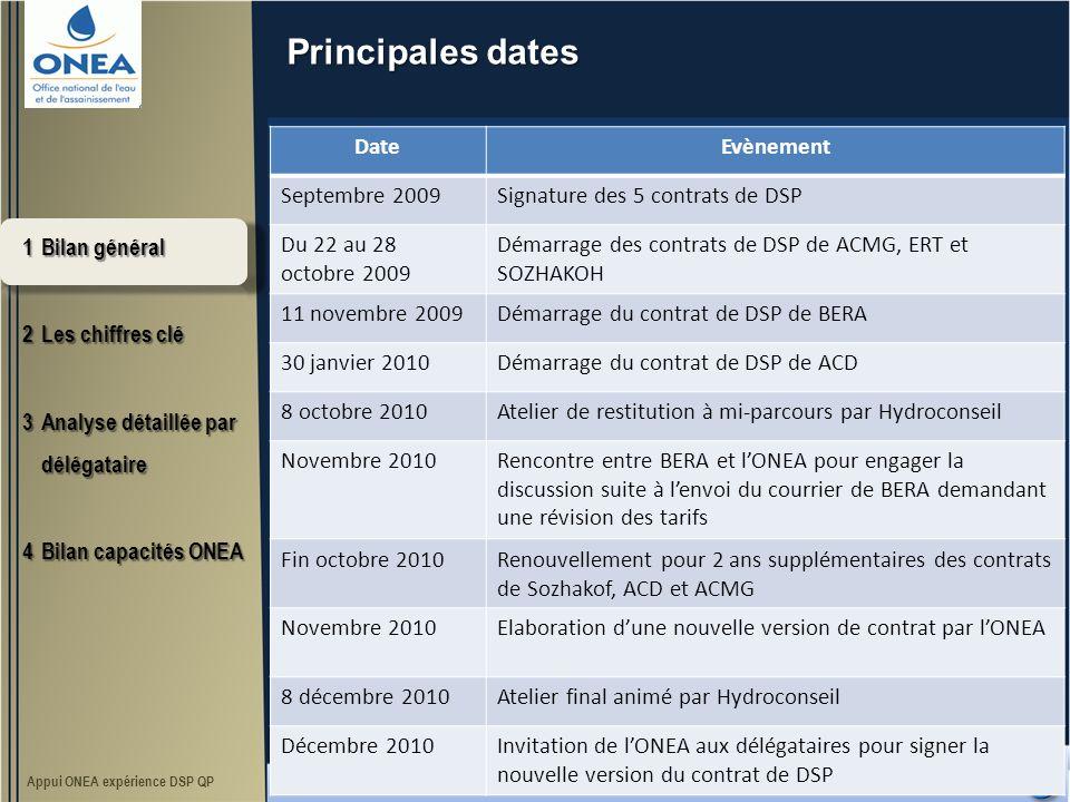 Principales dates 1Bilan général 2Les chiffres clé 3Analyse détaillée par délégataire 4Bilan capacités ONEA Appui ONEA expérience DSP QP Séminaire de restitution final DateEvènement Septembre 2009Signature des 5 contrats de DSP Du 22 au 28 octobre 2009 Démarrage des contrats de DSP de ACMG, ERT et SOZHAKOH 11 novembre 2009Démarrage du contrat de DSP de BERA 30 janvier 2010Démarrage du contrat de DSP de ACD 8 octobre 2010Atelier de restitution à mi-parcours par Hydroconseil Novembre 2010Rencontre entre BERA et lONEA pour engager la discussion suite à lenvoi du courrier de BERA demandant une révision des tarifs Fin octobre 2010Renouvellement pour 2 ans supplémentaires des contrats de Sozhakof, ACD et ACMG Novembre 2010Elaboration dune nouvelle version de contrat par lONEA 8 décembre 2010Atelier final animé par Hydroconseil Décembre 2010Invitation de lONEA aux délégataires pour signer la nouvelle version du contrat de DSP