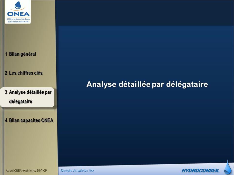 Analyse détaillée par délégataire 1Bilan général 2Les chiffres clés 3Analyse détaillée par délégataire 4Bilan capacités ONEA Appui ONEA expérience DSP QP Séminaire de restitution final