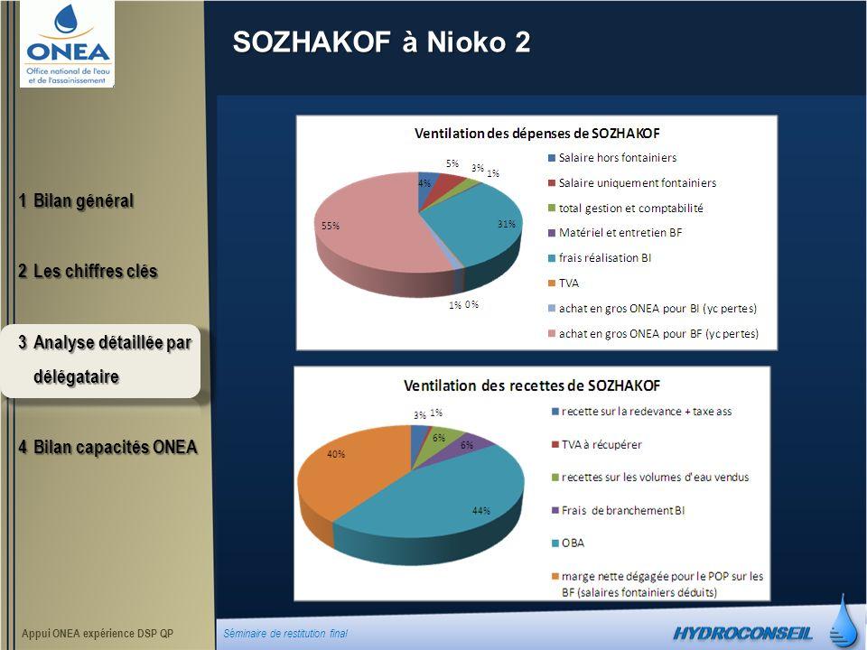 SOZHAKOF à Nioko 2 1Bilan général 2Les chiffres clés 3Analyse détaillée par délégataire 4Bilan capacités ONEA Appui ONEA expérience DSP QP Séminaire de restitution final