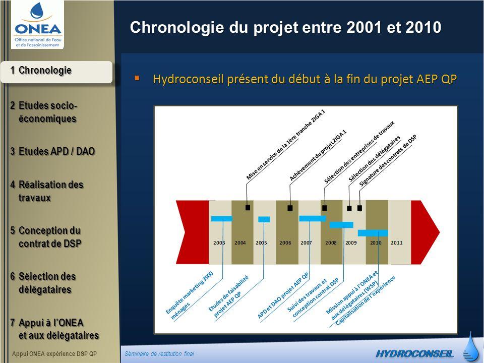 Chronologie du projet entre 2001 et 2010 1Chronologie 2Etudes socio- économiques 3Etudes APD / DAO 4Réalisation des travaux 5Conception du contrat de DSP 6Sélection des délégataires 7Appui à lONEA et aux délégataires Appui ONEA expérience DSP QP Séminaire de restitution final Hydroconseil présent du début à la fin du projet AEP QP Hydroconseil présent du début à la fin du projet AEP QP
