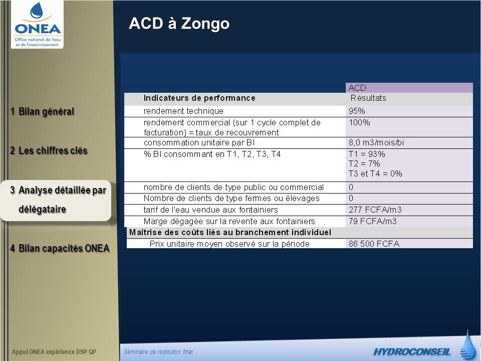 ACD à Zongo 1Bilan général 2Les chiffres clés 3Analyse détaillée par délégataire 4Bilan capacités ONEA Appui ONEA expérience DSP QP Séminaire de restitution final