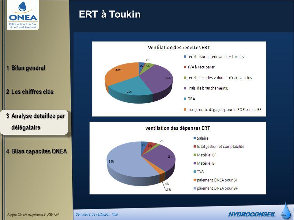 ERT à Toukin 1Bilan général 2Les chiffres clés 3Analyse détaillée par délégataire 4Bilan capacités ONEA Appui ONEA expérience DSP QP Séminaire de restitution final