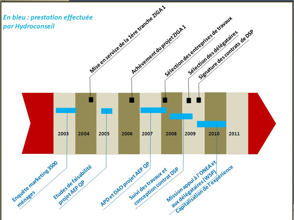 Chronologie du projet entre 2001 et 2010 1Chronologie 2Etudes socio- économiques 3Etudes APD / DAO 4Réalisation des travaux 5Conception du contrat de DSP 6Sélection des délégataires Appui ONEA expérience DSP QP Séminaire de restitution final En bleu : prestation effectuée par Hydroconseil