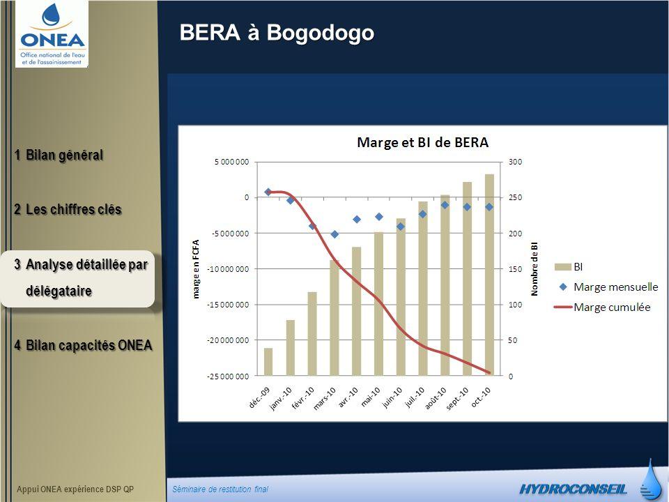 BERA à Bogodogo 1Bilan général 2Les chiffres clés 3Analyse détaillée par délégataire 4Bilan capacités ONEA Appui ONEA expérience DSP QP Séminaire de restitution final