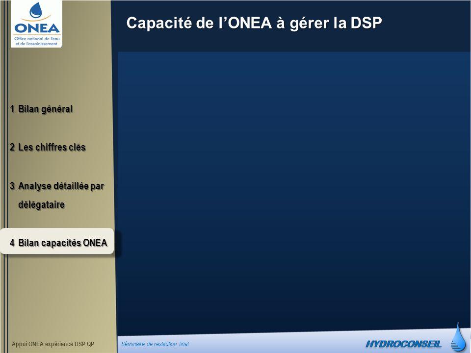 Capacité de lONEA à gérer la DSP 1Bilan général 2Les chiffres clés 3Analyse détaillée par délégataire 4Bilan capacités ONEA Appui ONEA expérience DSP QP Séminaire de restitution final