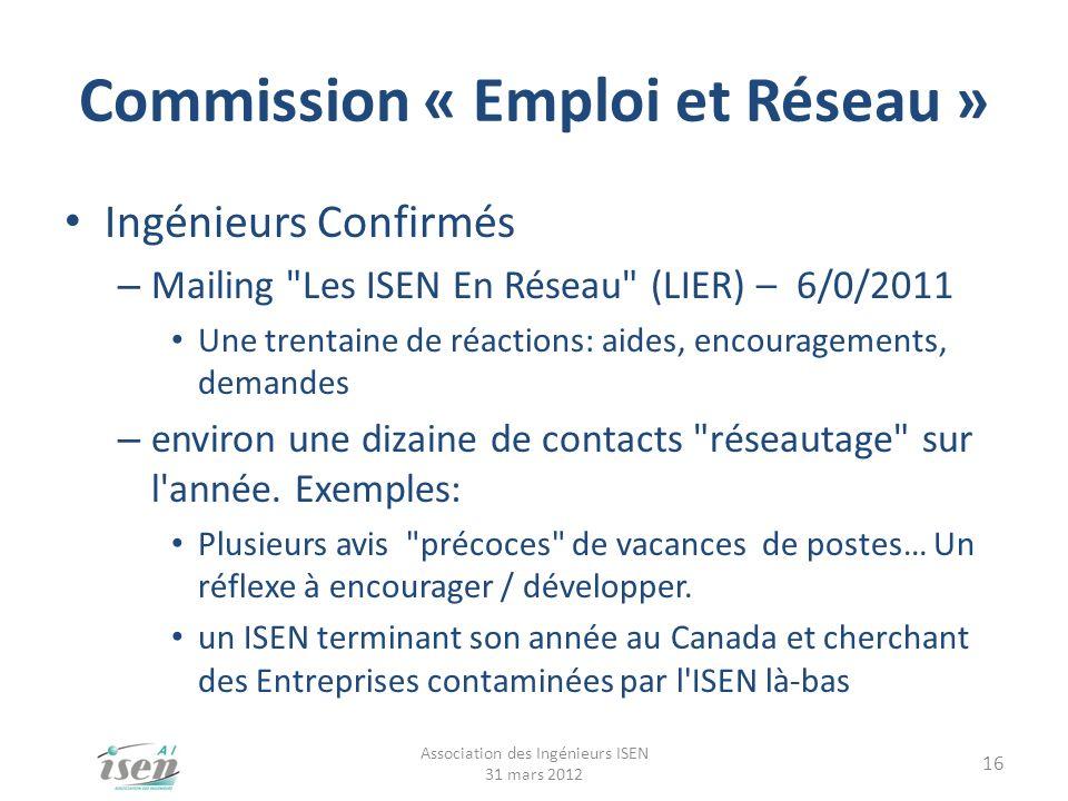 Commission « Emploi et Réseau » Ingénieurs Confirmés – Mailing