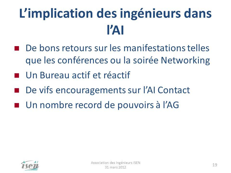 Limplication des ingénieurs dans lAI De bons retours sur les manifestations telles que les conférences ou la soirée Networking Un Bureau actif et réac