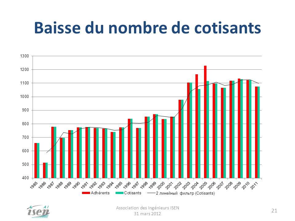 Baisse du nombre de cotisants Association des Ingénieurs ISEN 31 mars 2012 21