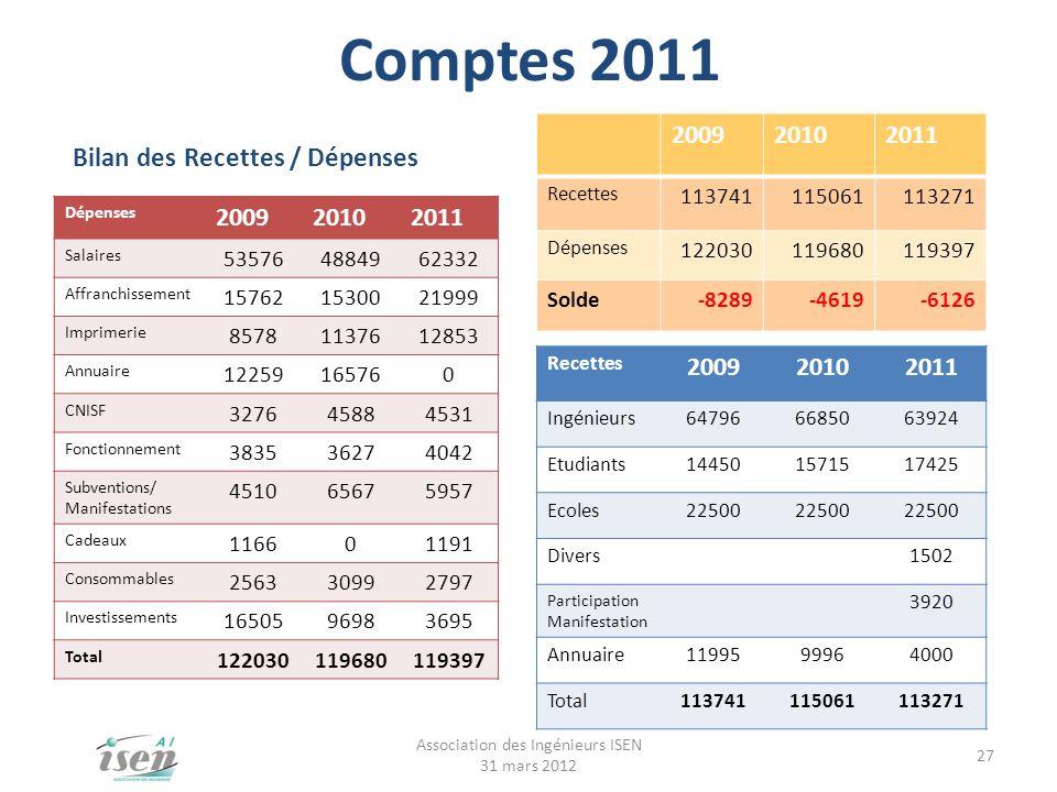 Comptes 2011 Association des Ingénieurs ISEN 31 mars 2012 27 Dépenses 200920102011 Salaires 535764884962332 Affranchissement 157621530021999 Imprimeri