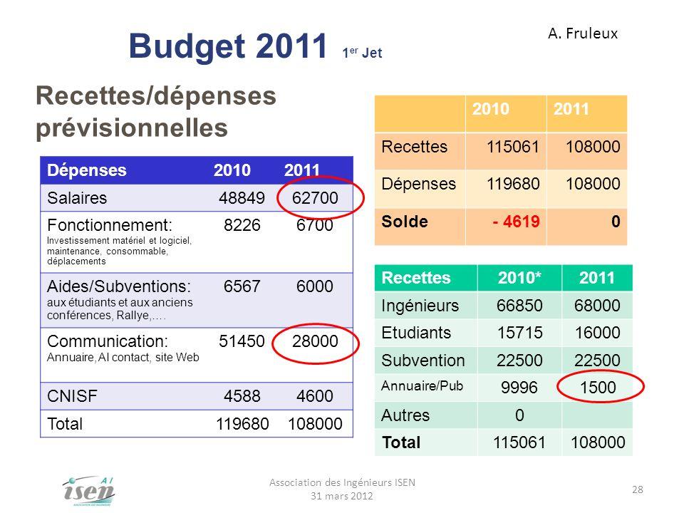 Budget 2011 1 er Jet Recettes/dépenses prévisionnelles A. Fruleux Dépenses20102011 Salaires4884962700 Fonctionnement: Investissement matériel et logic