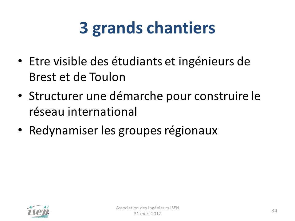 3 grands chantiers Etre visible des étudiants et ingénieurs de Brest et de Toulon Structurer une démarche pour construire le réseau international Redy