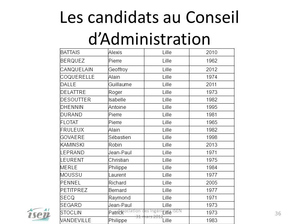 Les candidats au Conseil dAdministration Association des Ingénieurs ISEN 31 mars 2012 36 BATTAISAlexisLille2010 BERQUEZPierreLille1962 CANQUELAINGeoff