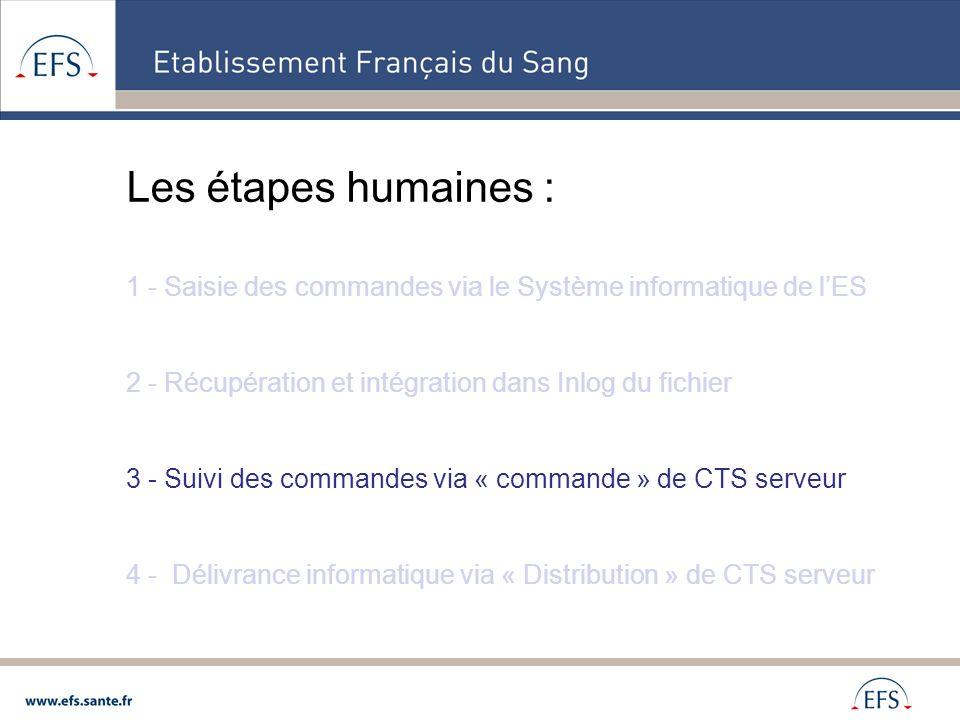 Les étapes humaines : 1 - Saisie des commandes via le Système informatique de lES 2 - Récupération et intégration dans Inlog du fichier 3 - Suivi des