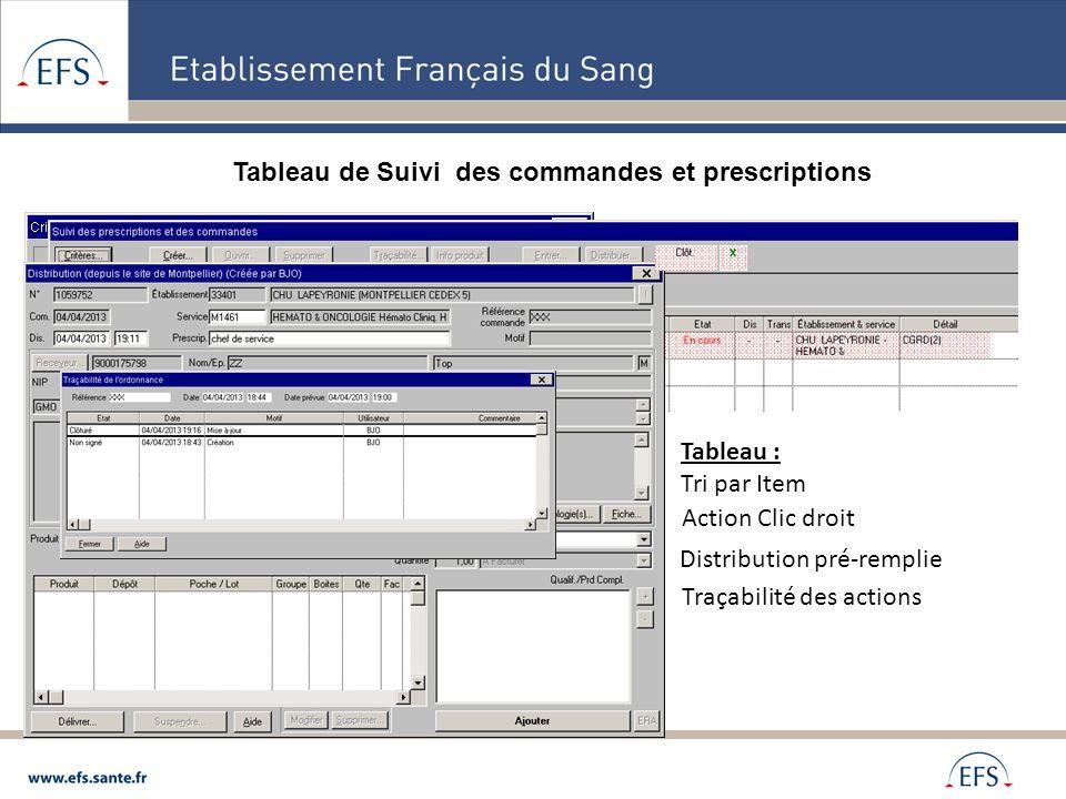 Tableau de Suivi des commandes et prescriptions Filtre : Nombreux Items Tableau : Tri par Item Action Clic droit Distribution pré-remplie Traçabilité
