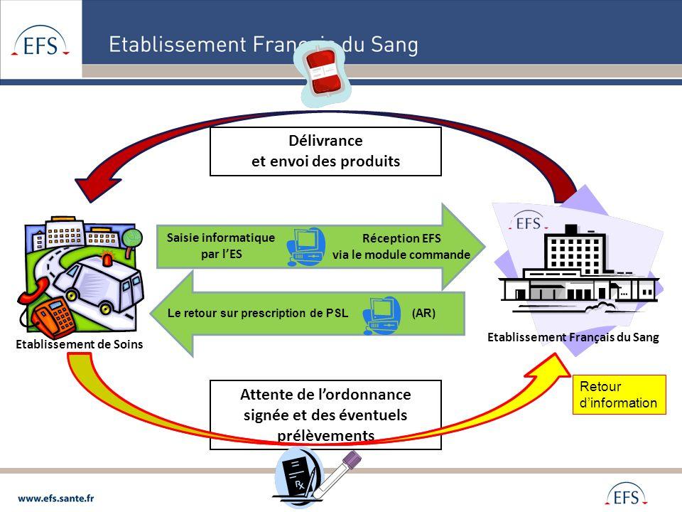Réception EFS via le module commande Saisie informatique par lES Etablissement Français du Sang Etablissement de Soins Attente de lordonnance signée e