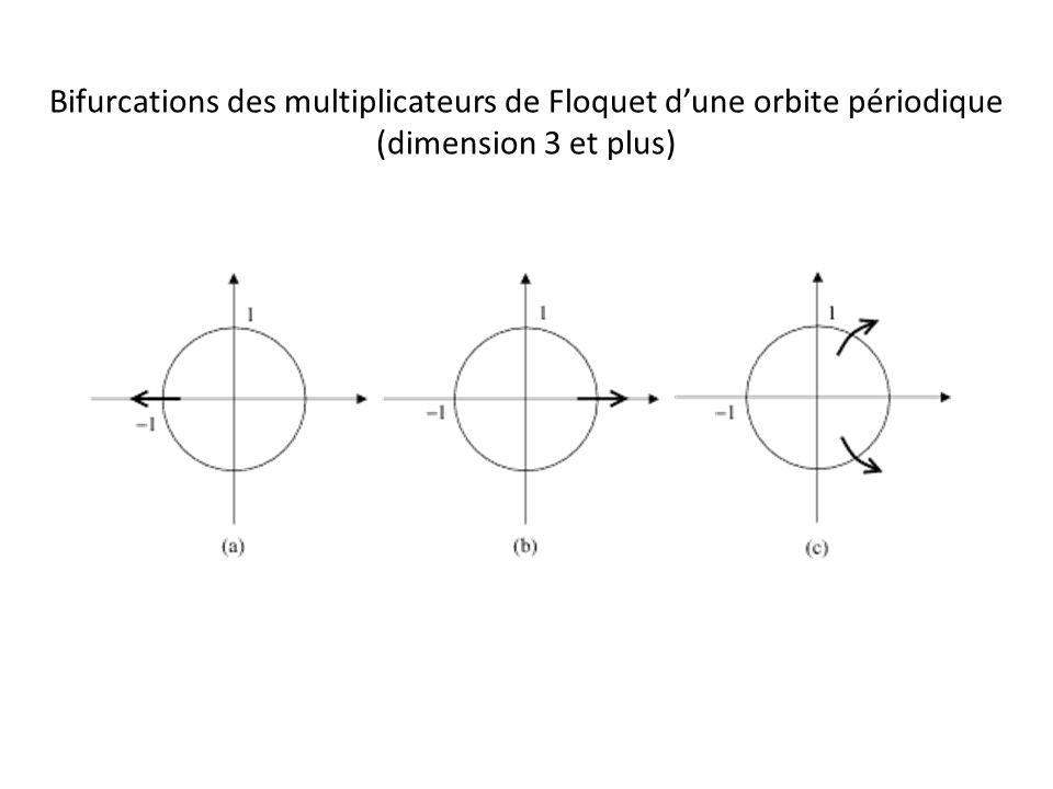 Bifurcations des multiplicateurs de Floquet dune orbite périodique (dimension 3 et plus)