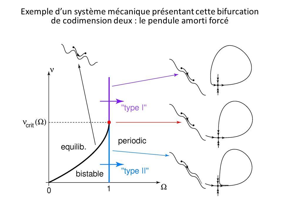 Exemple dun système mécanique présentant cette bifurcation de codimension deux : le pendule amorti forcé