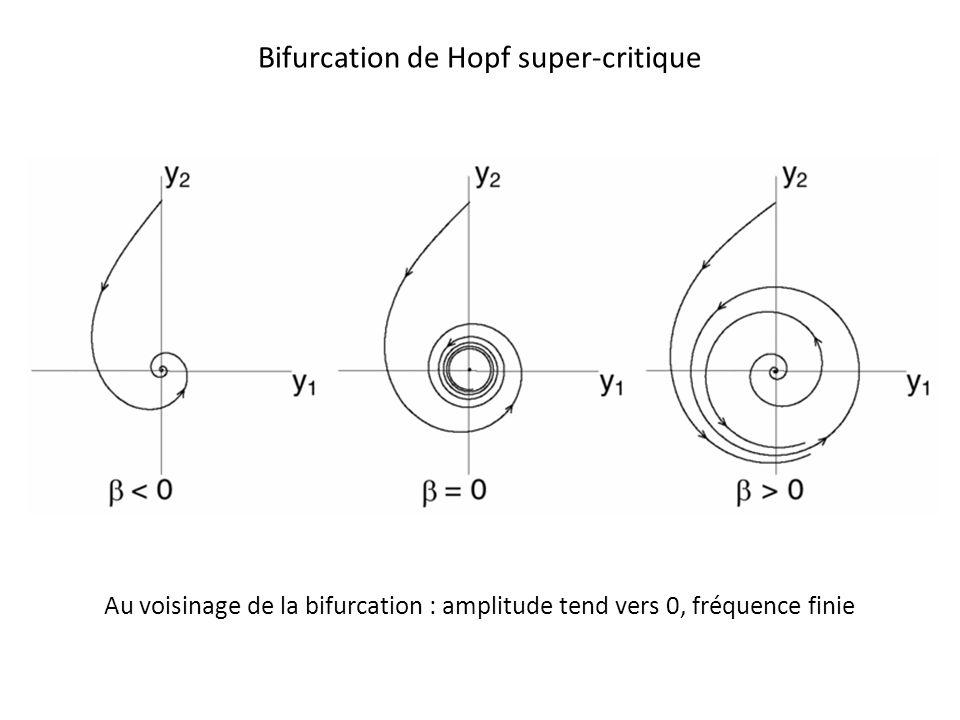 Bifurcation de Hopf super-critique Au voisinage de la bifurcation : amplitude tend vers 0, fréquence finie
