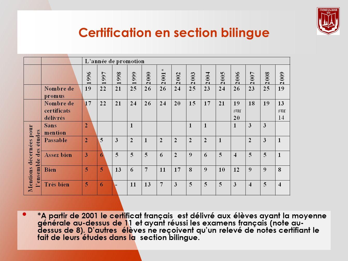 Certification en section bilingue *A partir de 2001 le certificat français est délivré aux élèves ayant la moyenne générale au-dessus de 11 et ayant réussi les examens français (note au- dessus de 8).