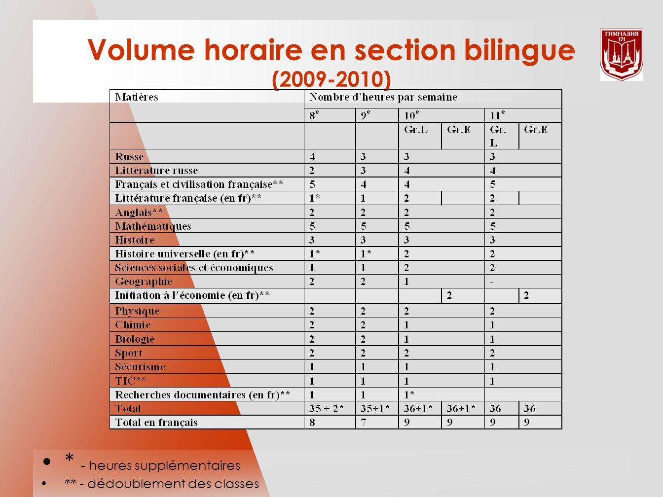 Volume horaire en section bilingue (2009-2010) * - heures supplémentaires ** - dédoublement des classes